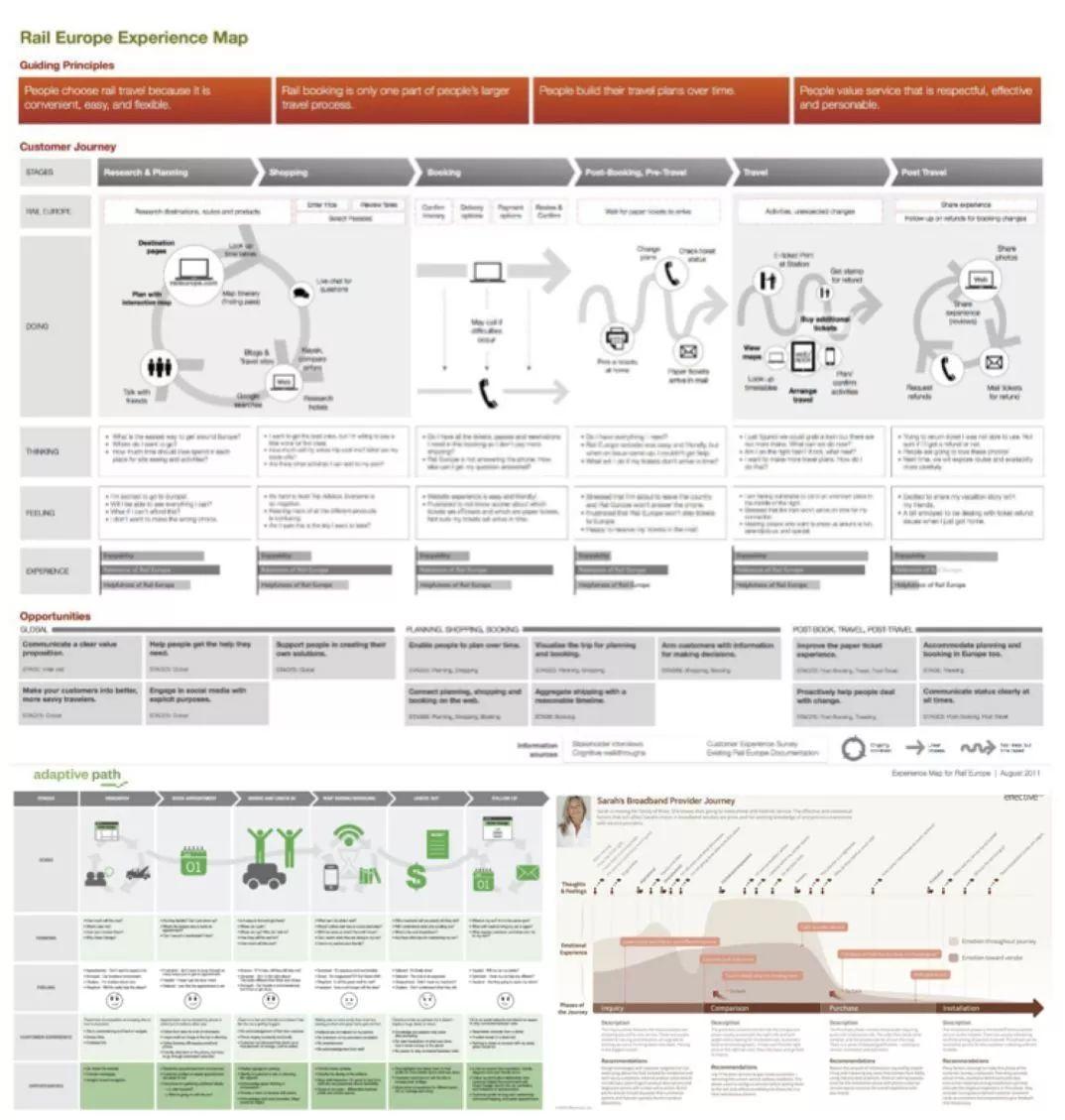 服务设计中的关键点和方法