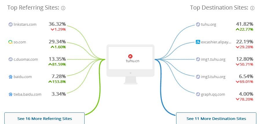 用户运营实战解析与行为数据洞察!