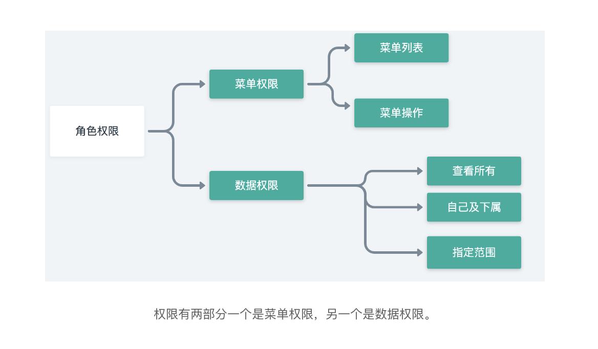 熟悉这四种权限管理模型,产品迭代才能心里有数