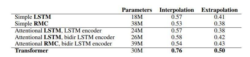 DeepMind新成果:让AI做了200万道数学题,结果堪忧