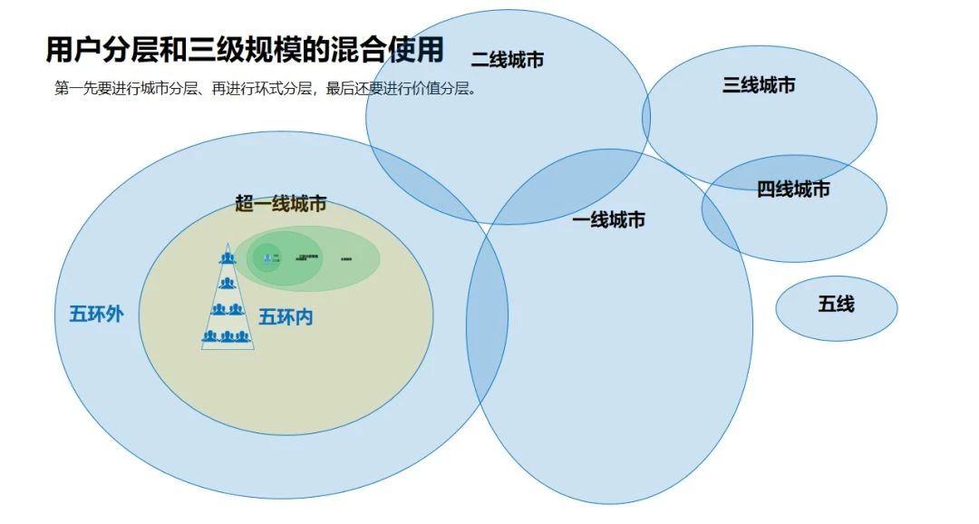 如:用户分层和三级规模的混合使用