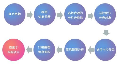 卡片分类法确定产品信息架构(六)-整理信息架构