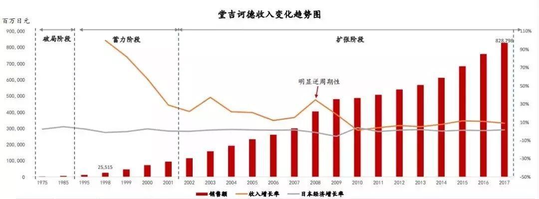 堂吉诃德:日本经济下行时期的逆势增长案例
