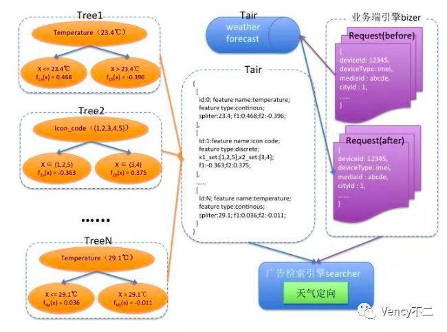 計算廣告中主要模塊、策略及其場景(上篇)