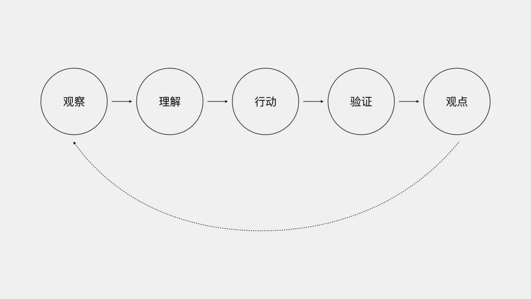 #16:设计第一性原理:心智模型