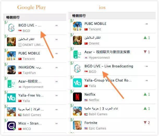 Bigo Live:海外最大直播应用已经在走下坡路?