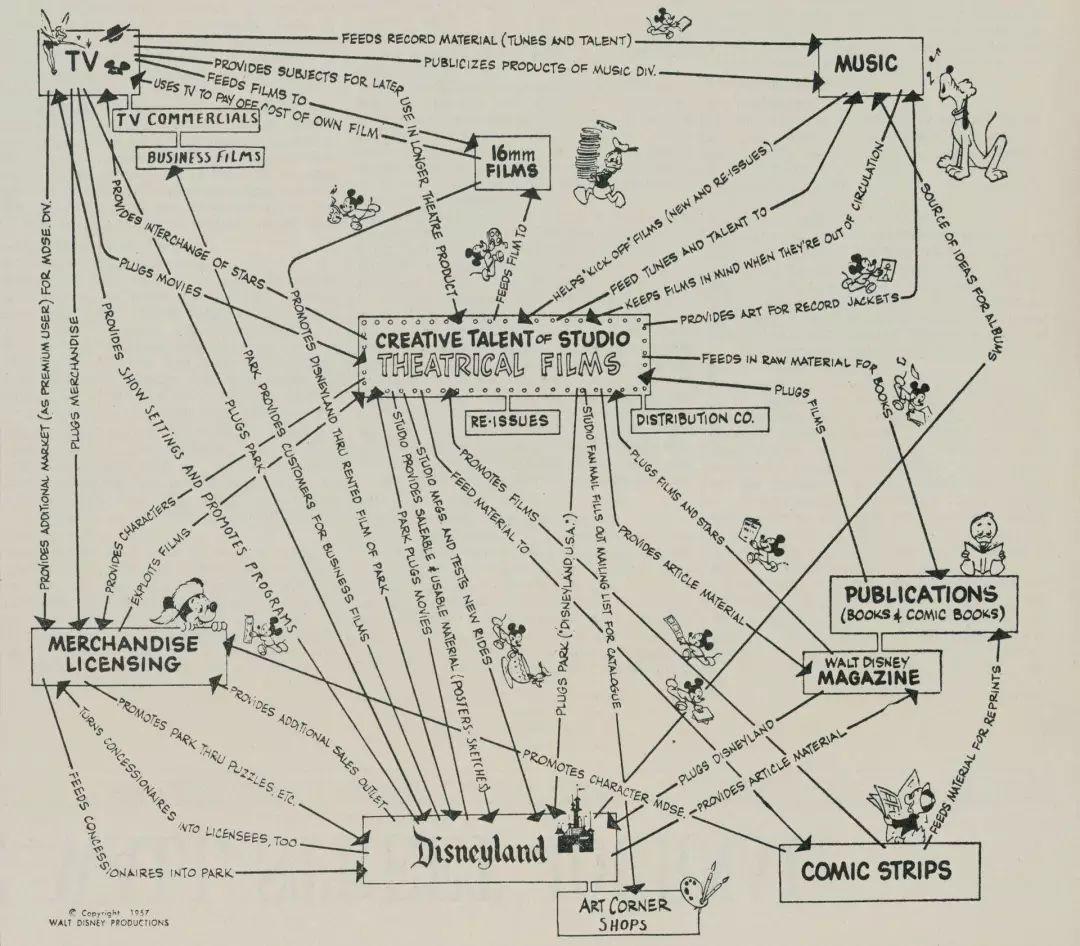 迪士尼如何买断所有人的童年?