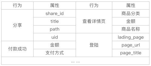 从0到1,快速实现用户群定义与查询器设计