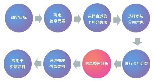 卡片分类法确定产品信息架构(五)-信息整理分析