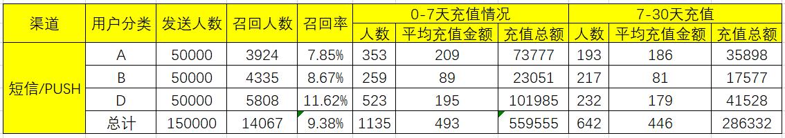 APP运营:如何高效召回用户,ROI超过500%?