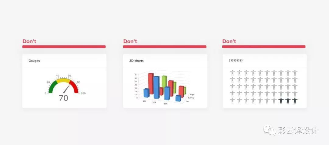 如何做好数据可视化设计,国外大神给出了十条实用建议