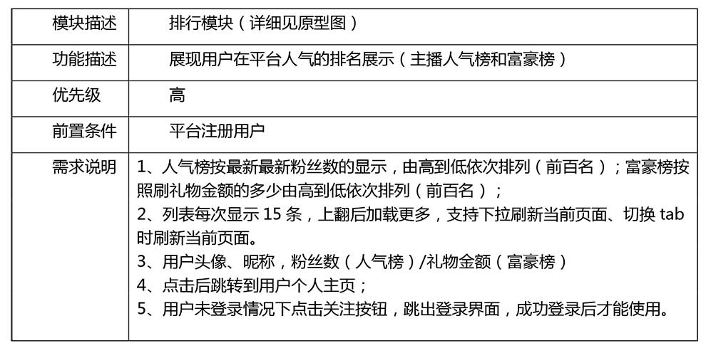 PRD分享:直播产品需求文档-版本2