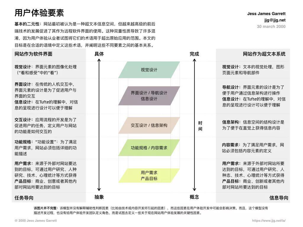 用戶體驗設計方法論的演變:從傳統瀑布流到谷歌設計衝刺