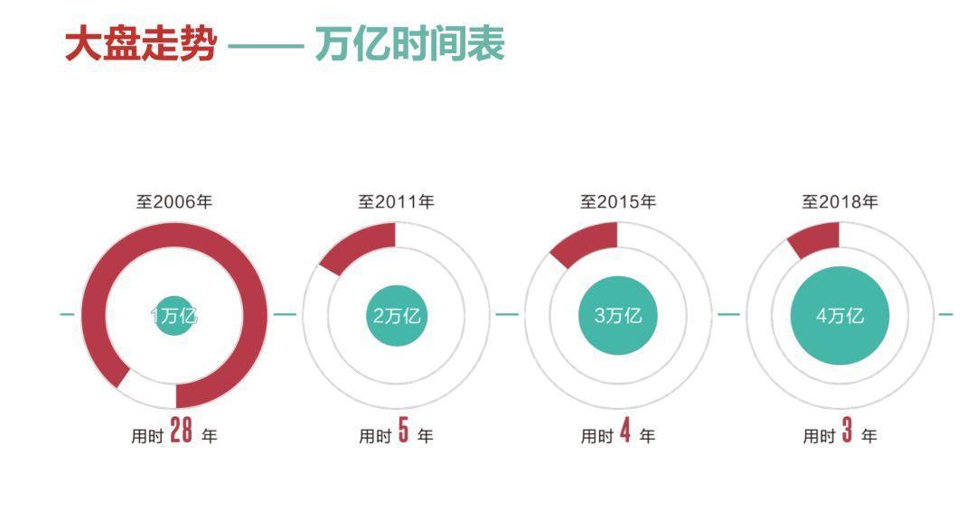 4万亿背后:数字化变革已成中国餐饮新动能