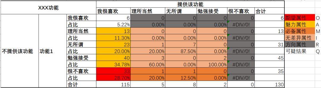 产品需求挖掘与排序的2大利器:文本挖掘与kano模型