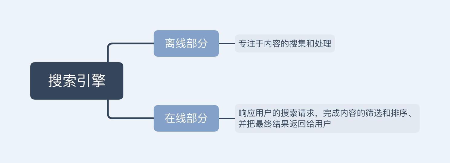 2张图带你看懂今日头条推荐系统