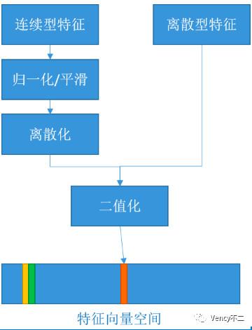计算广告中主要模块、策略及其场景(上篇)