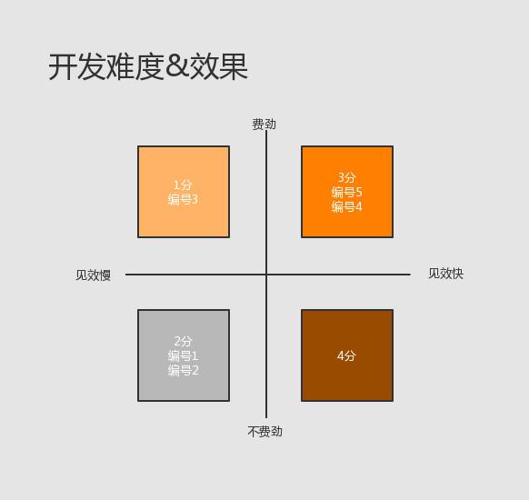 使用HMW分析法优化享物说的社交效果