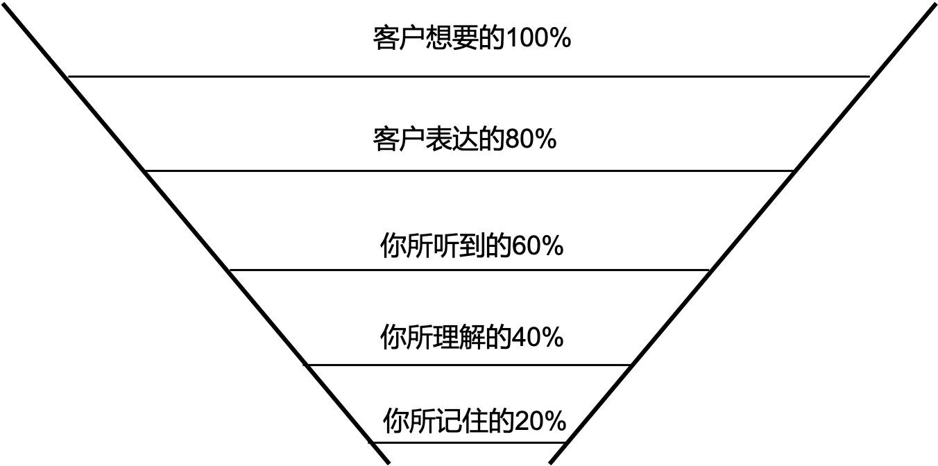 硬件产品需求(上)---to b定制类产品