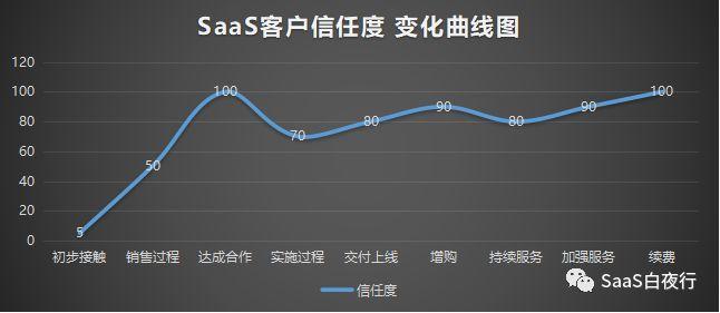 SaaS创业路线图(41)客户信任度曲线与转介绍漏斗模型