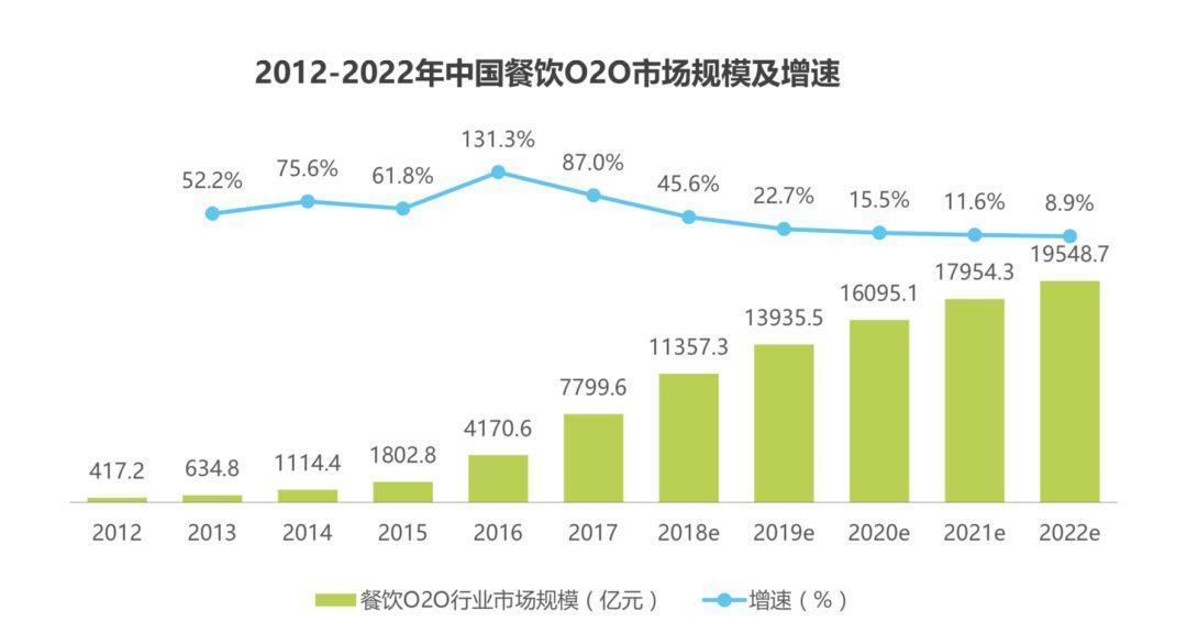 产品分析丨O2O行业后半场,大美团战略下的大众点评