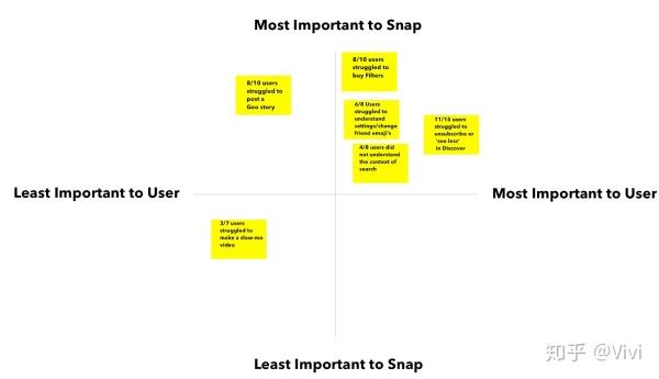 Snapchat用户体验案例研究