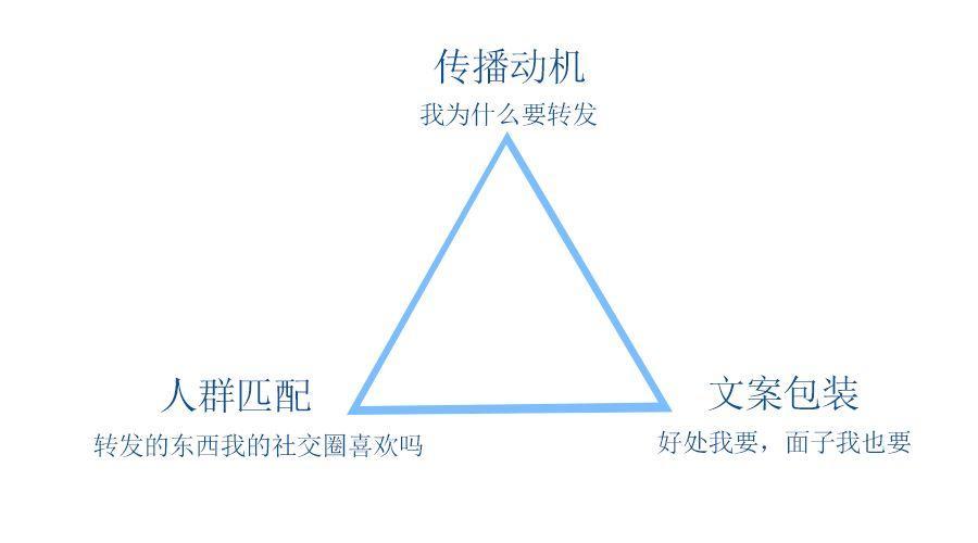 """""""裂变三角"""",带你理清裂变的底层逻辑-运营人"""