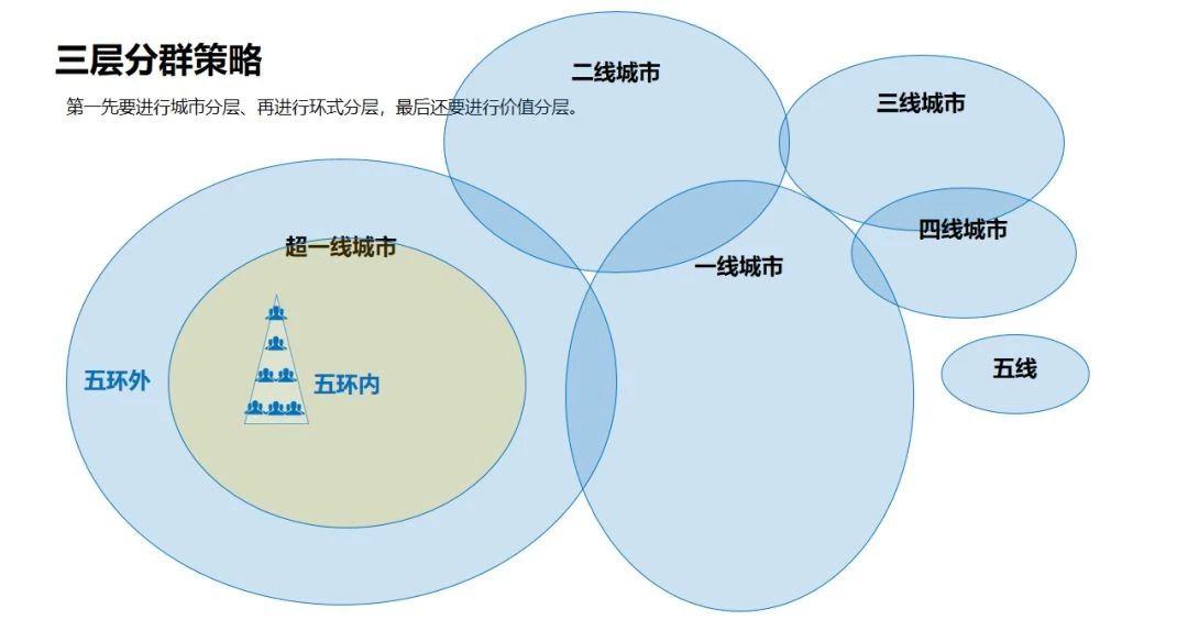 图:城市分层
