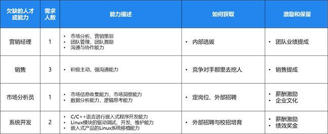 BLM模型战略模块的简单解读与应用(下)