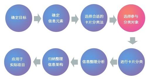 卡片分类法确定产品信息架构(三)-选择参与人群