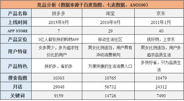 产品分析报告模版-拼多多APP产品分析报告
