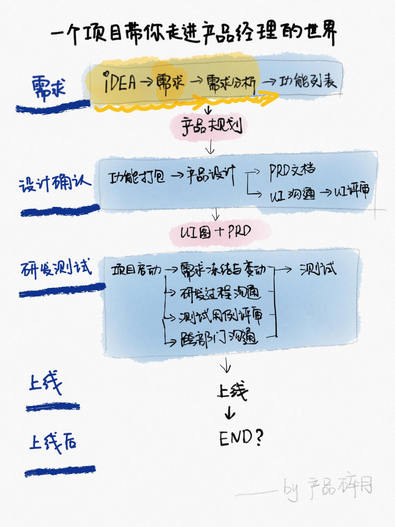 一个项目带你走进产品经理的世界(2)需求分析