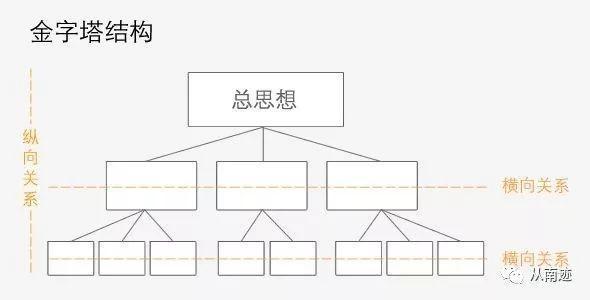 运营人进阶的第一要务:建立结构化的思维体系