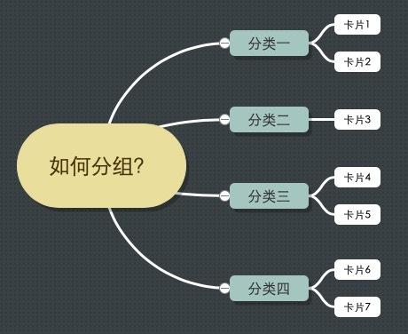 卡片分类法确定产品信息架构(四B)-线上卡片分类