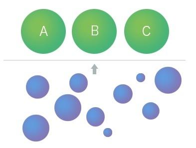 卡片分类法确定产品信息架构(二)-确定元素&选择合适方法