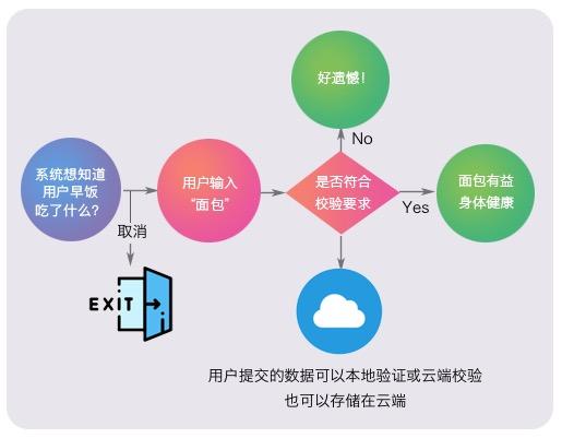 弹窗发展简史(三):Prompt弹窗