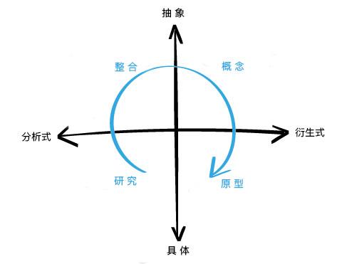 如何成为一个商业设计师(1/3)- 思维方式