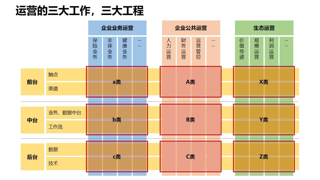 图2:运营的三大工作和三大工程