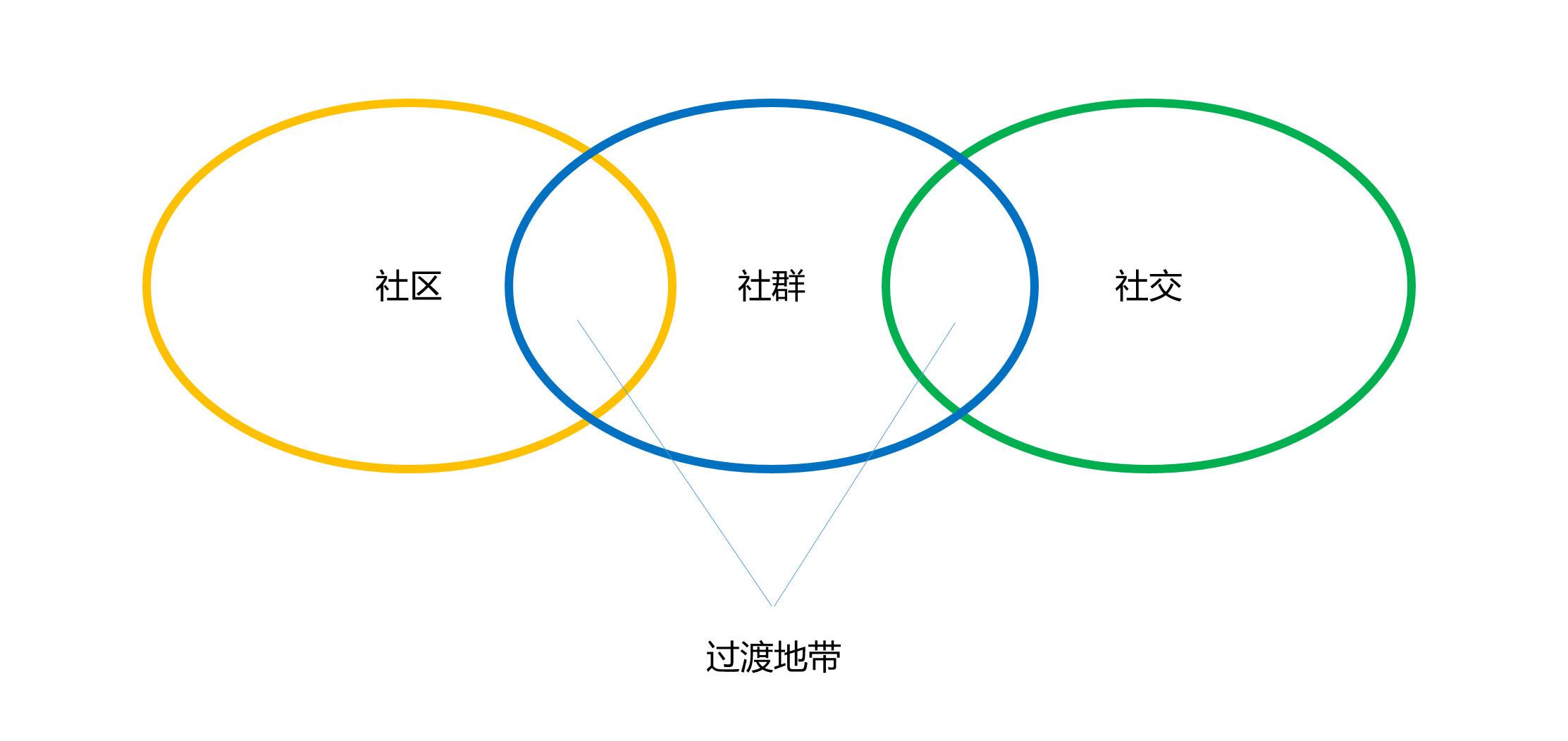 图01:社区、社区、社交与过渡地带 来源:李有龙《保险业生态战略系列培训课程》