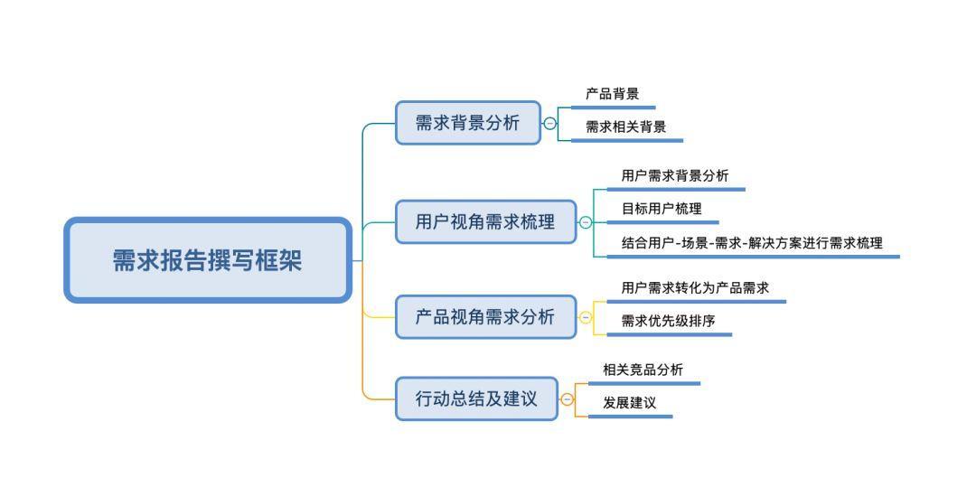 初级产品经理——如何写好需求分析报告?