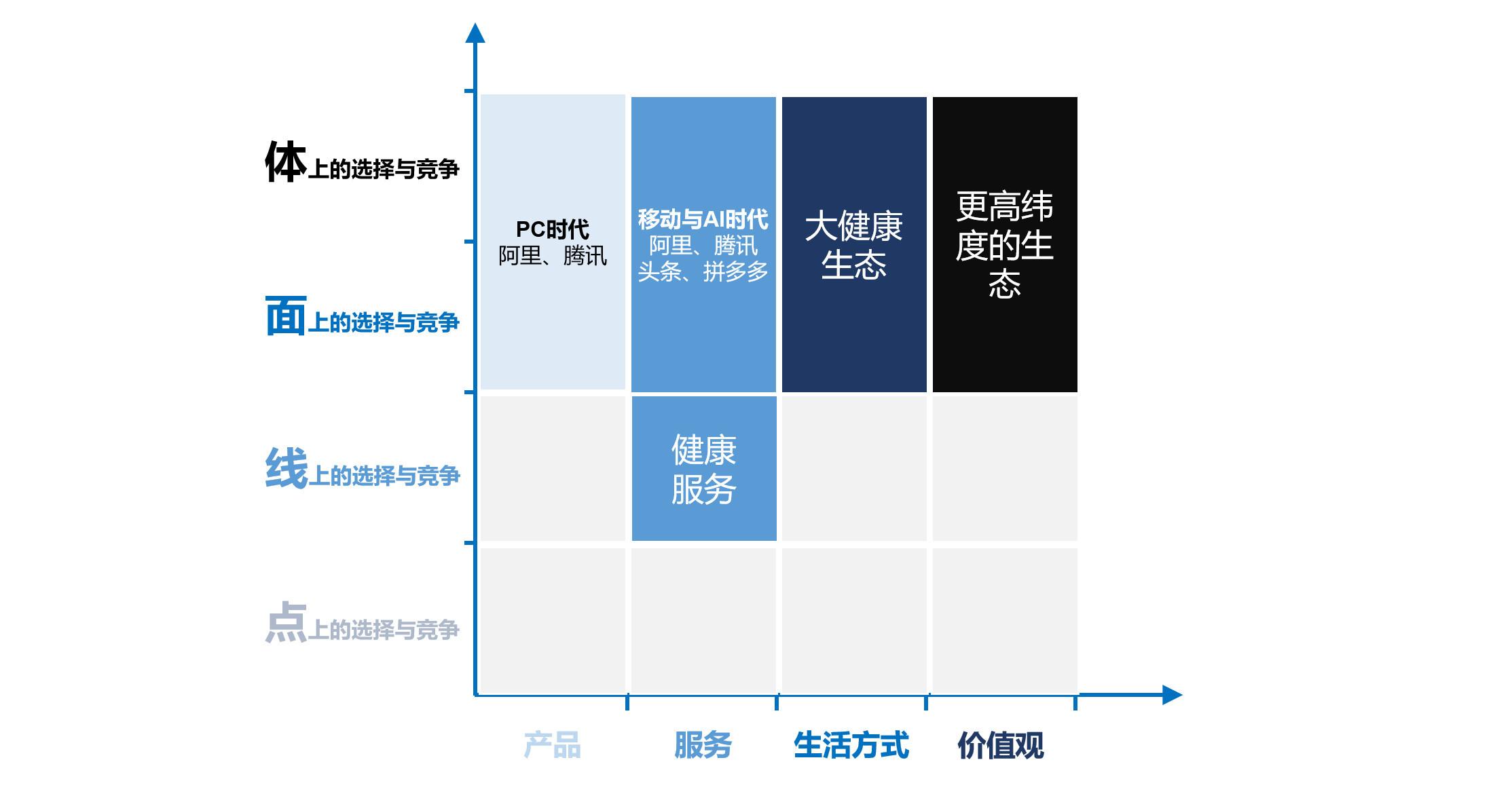 图13:健康所处位置与目标对比 来源:李有龙《保险业生态战略系列培训课程》