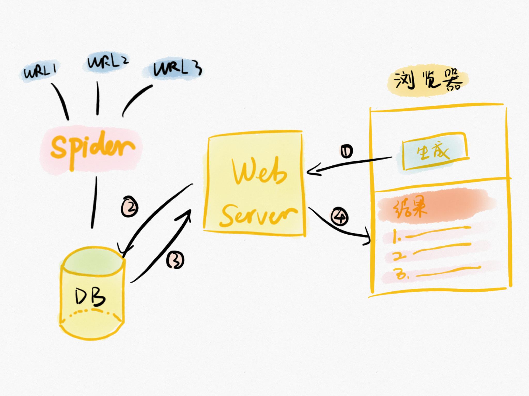 产品经理成长项目5:第一个版本做MVP还是MDP?插图(4)