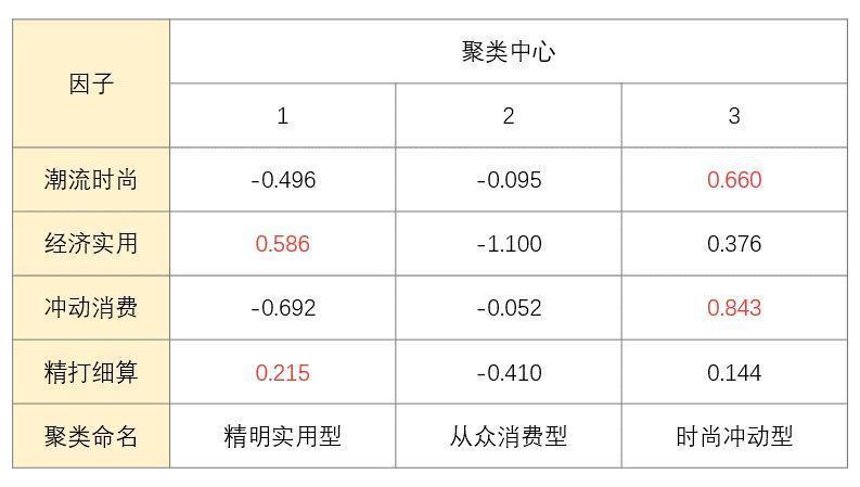 玩转量表:量表设计与分析实战