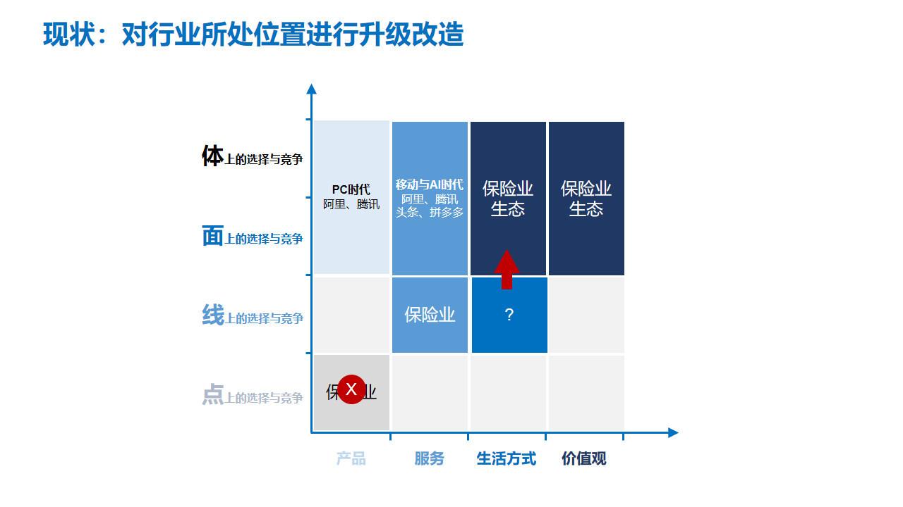 图13:对行业所处位置进行升级改造 来源:李有龙《保险业生态战略系列培训课程》