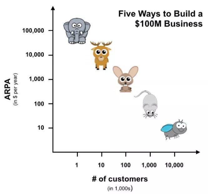 每一家伟大企业,都曾问过自己这些问题   初创公司20问