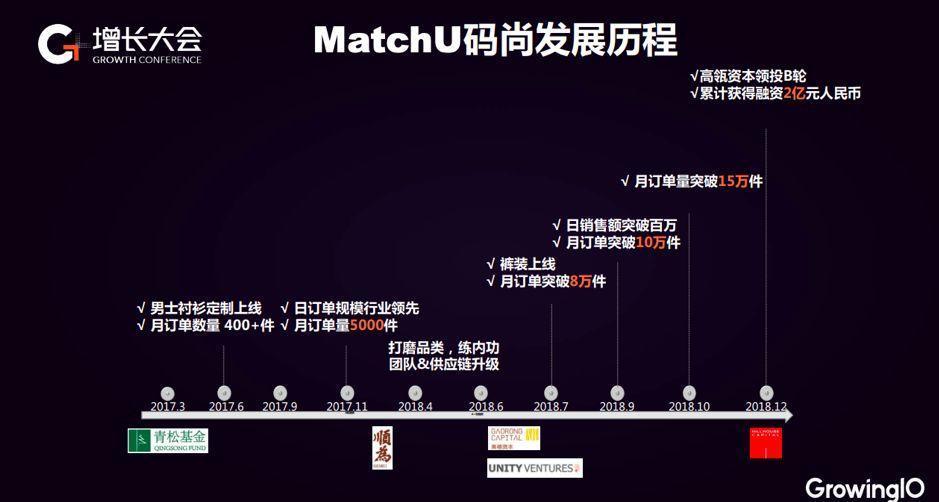 MatchU 小程序破局:留存路径搭建,直购转化率提升 150%