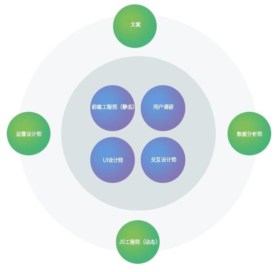 UED设计管理漫谈(一)