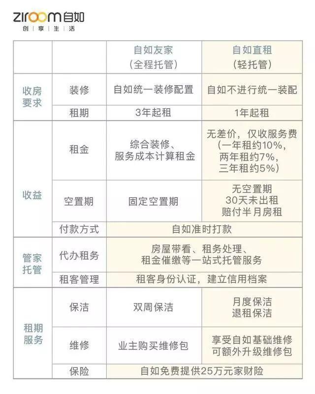 公寓管理业务分析