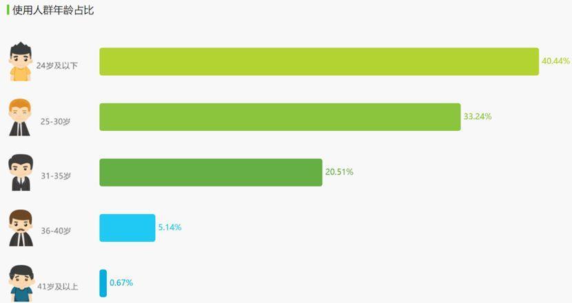 哔哩哔哩产品分析报告|亏损不是问题,用户就是希望