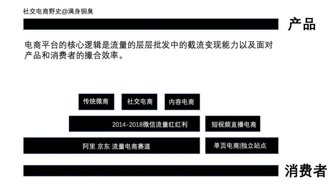 深度剖析|中国社交电商野史